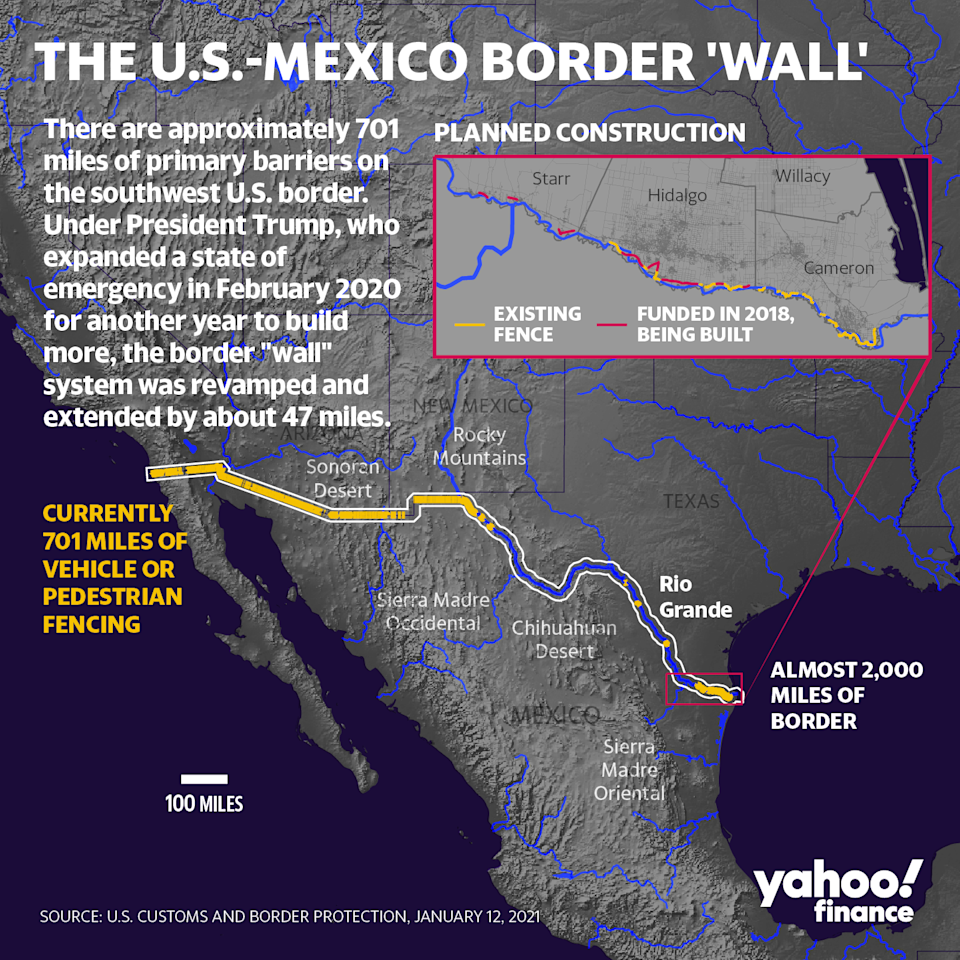 There are approximately 701 miles of primary barriers along the border. (Graphic: David Foster/Yahoo Finance)