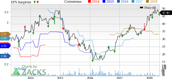 Higher revenues along with lower costs help Adtalem Global Education (ATGE) post better-than-expected Q3 earnings.