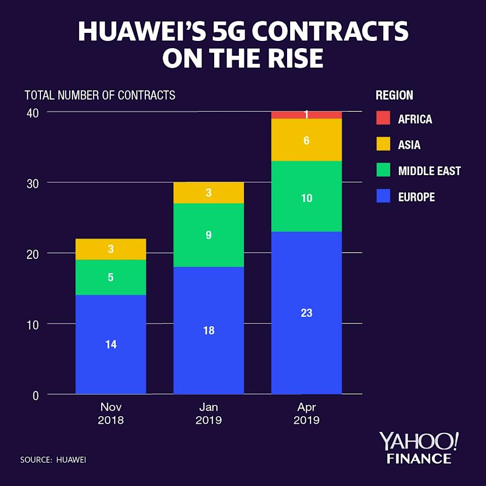 Huawei is winning more 5G contracts.