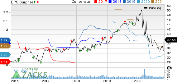 Hawaiian Electric Industries, Inc. Price, Consensus and EPS Surprise