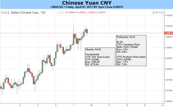 USD/CNH at Resistance, Event Risks in Focus