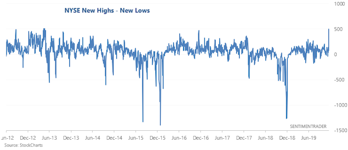 News highs in the market are surging.