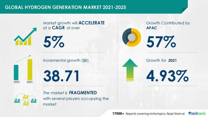 Attractive Opportunities in Hydrogen Production Market by Application and Geography - Forecast and Analysis 2021-2025