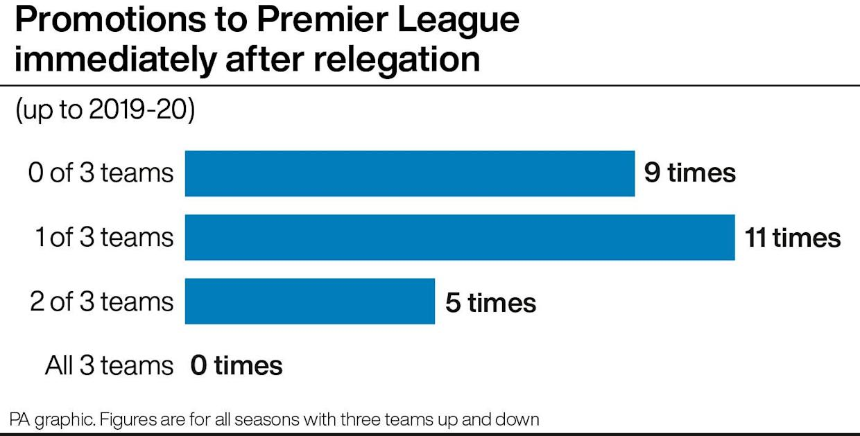 Promotions to the Premier League immediately after relegation