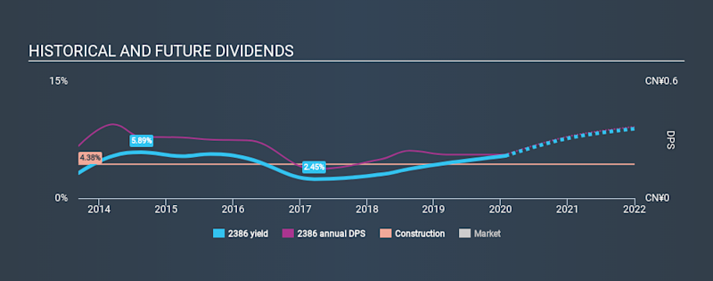 SEHK:2386 Historical Dividend Yield, January 28th 2020