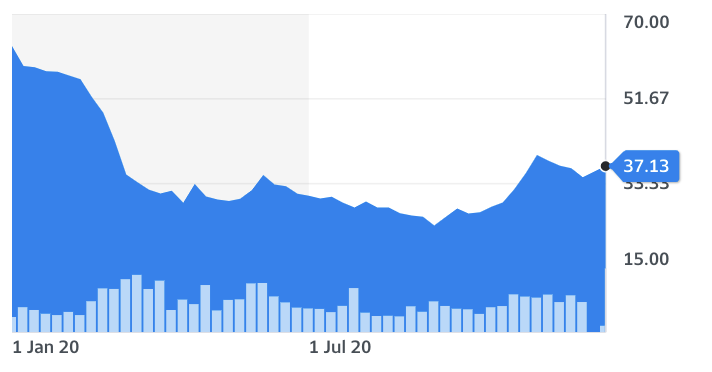 Lloyds share price YTD. Chart: Yahoo Finance
