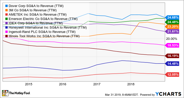 DOV SG&A to Revenue (TTM) Chart