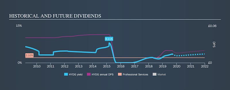 AIM:HYDG Historical Dividend Yield, September 7th 2019