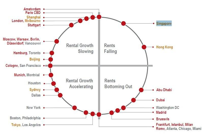 Clock diagram: Here's how Singapore office rents move around the rental cycle