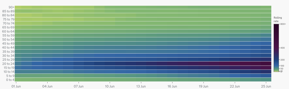 A heat map showing COVID case rates in England by age group between 1 and 25 June. The darker the shade of blue, the higher the case rate per 100,000 people. (gov.uk)