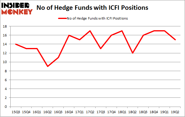 No of Hedge Funds with ICFI Positions
