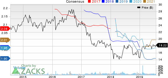 Brixmor Property Group Inc. Price and Consensus