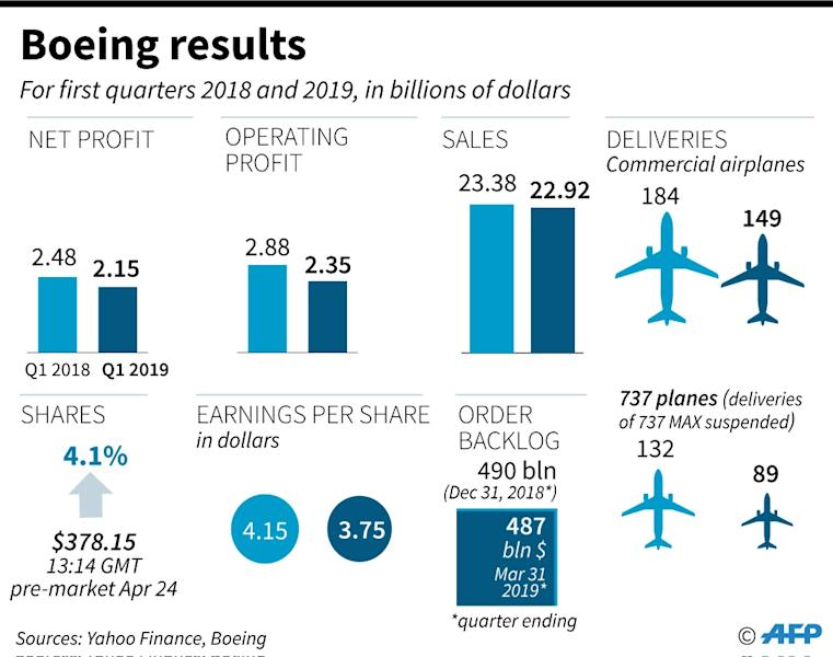 Key figures from Boeing first quarter results for 2019, the first financial indicator since the grounding of its 737 MAX plane following an Ethiopian Airlines crash in March (AFP Photo/William ICKES)