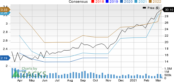 HP Inc. Price and Consensus