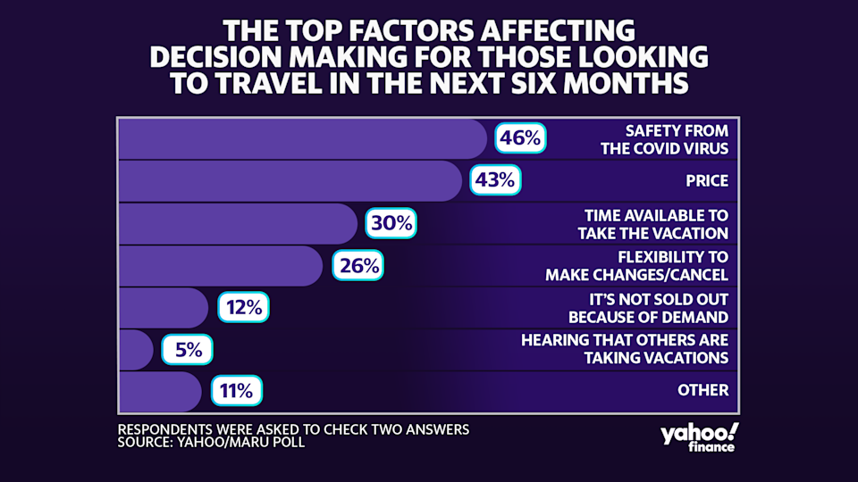 A new Yahoo/Maru poll found that safety from the COVID-19 is the top factor driving the decision to travel.