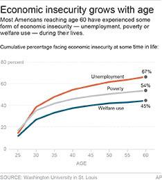 Chart shows cumulative economic insecurity by age; 2c x 4 inches; 96.3 mm x 101 mm;