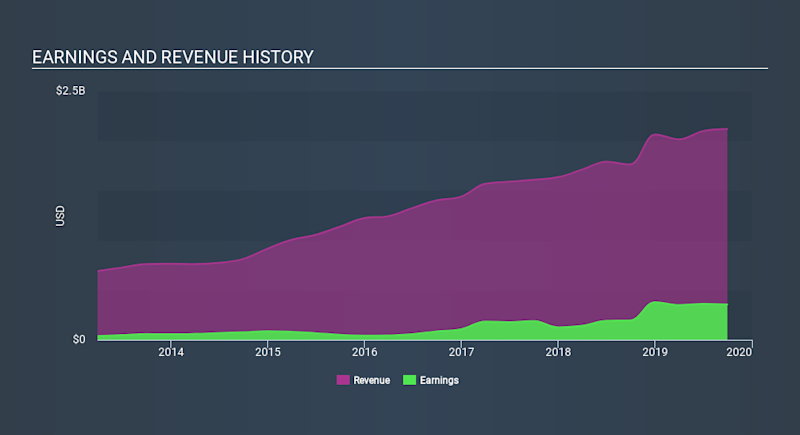 NYSE:EVR Income Statement, January 15th 2020