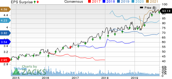 Intercontinental Exchange Inc. Price, Consensus and EPS Surprise