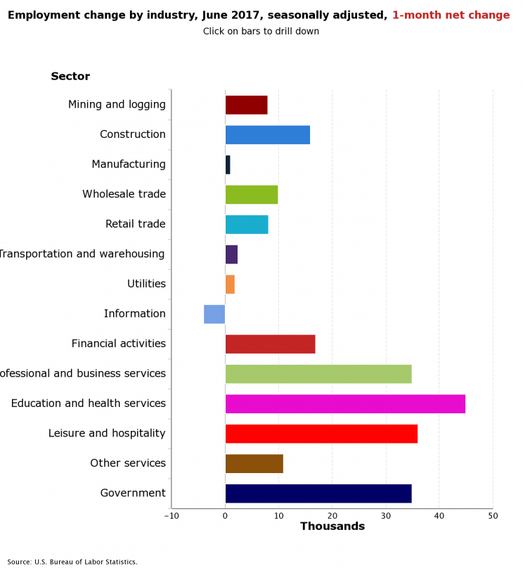 Jobs gains by sector in June — the U.S. is a services economy. (Source: BLS)