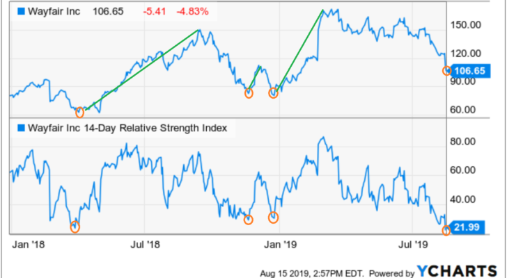 Stocks to Buy With Great Charts: Wayfair (W)