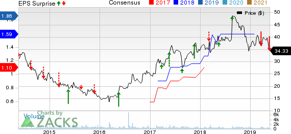 Raven Industries, Inc. Price, Consensus and EPS Surprise