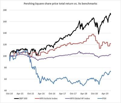 Pershing Square share price total return vs. its benchmarks