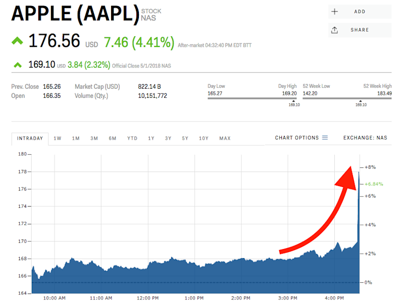 Apple Pops After Crushing Earnings Aapl