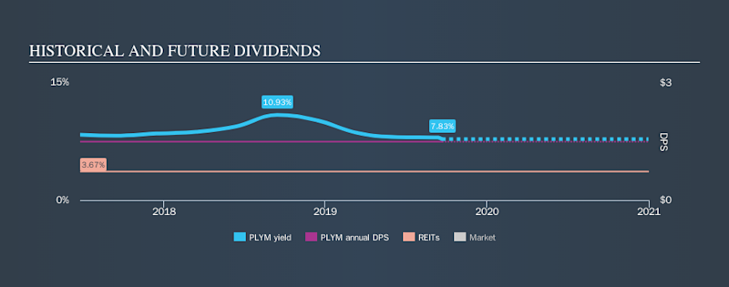 AMEX:PLYM Historical Dividend Yield, September 22nd 2019