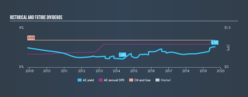 AMEX:AE Historical Dividend Yield, August 31st 2019