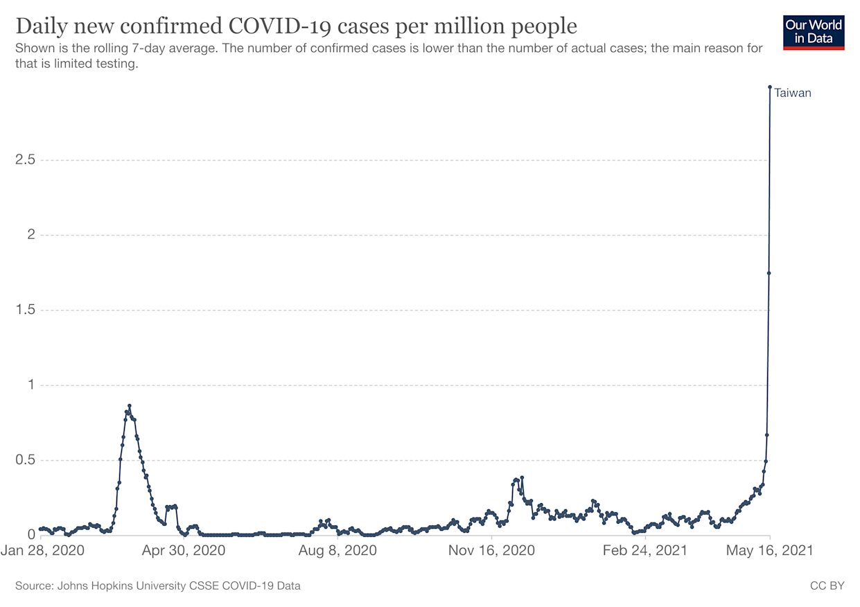 The country has  seen a huge  surge in cases. (Our World in Data)