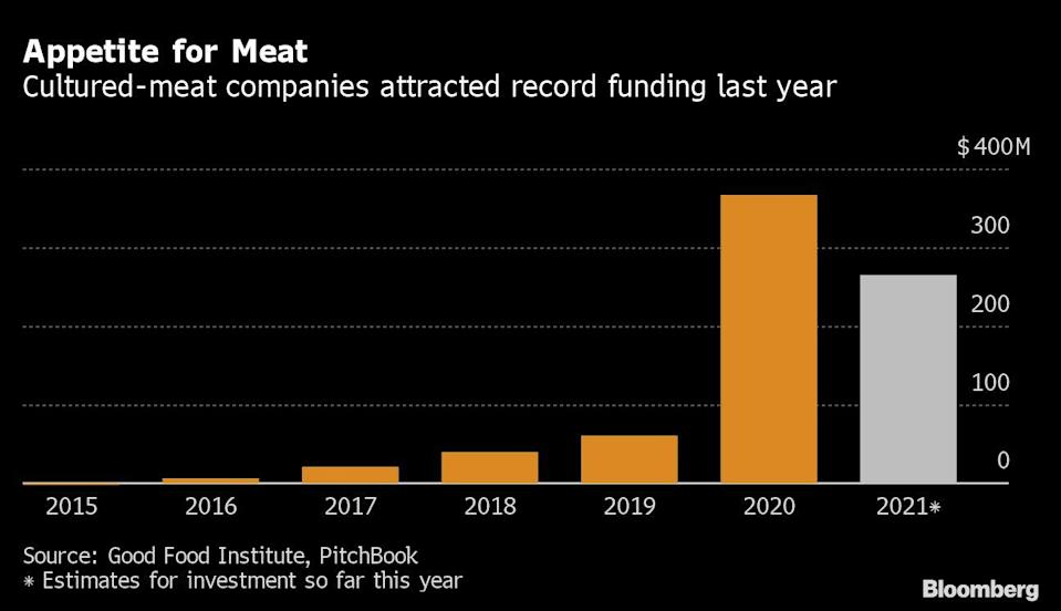 Evolution of investment in meat farming companies during the last few years.  Figures for 2021 are an estimate.  Graphic: Bloomberg.
