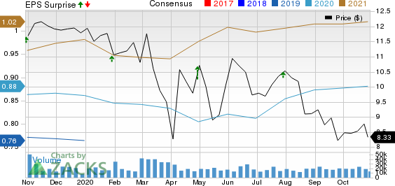 New York Community Bancorp, Inc. Price, Consensus and EPS Surprise