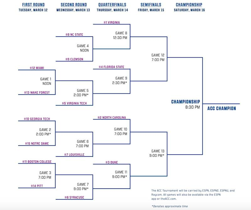 picture regarding Printable Ncaa Bracket With Times and Channels called ACC event 2019: Bracket, Television timetable, seeds, predictions