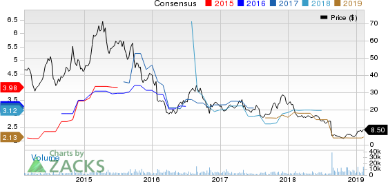 Lannett Co Inc Price and Consensus