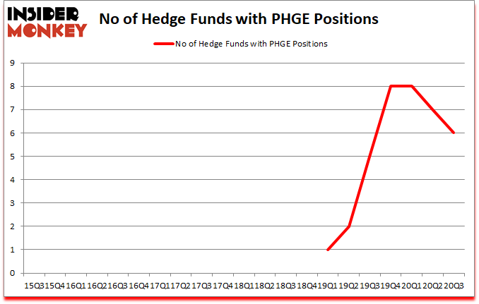 Is PHGE A Good Stock To Buy?