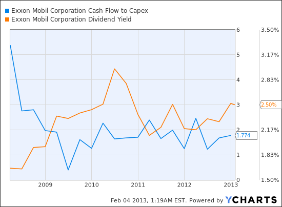XOM Cash Flow to Capex Chart
