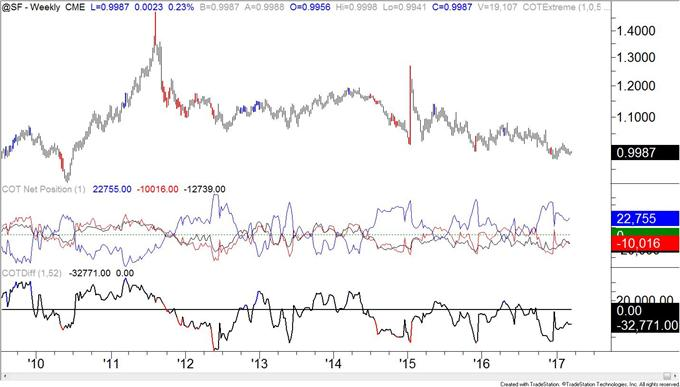 COT-Speculators Buy US Dollar after a 2 Month Hiatus