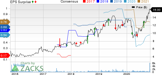 Clarus Corporation Price, Consensus and EPS Surprise