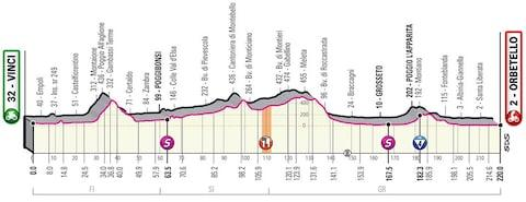 Giro d'Italia 2019, stage three profile – How to follow the 2019 Giro d'Italia online, on live TV and through daily episodes of The Cycling Podcast