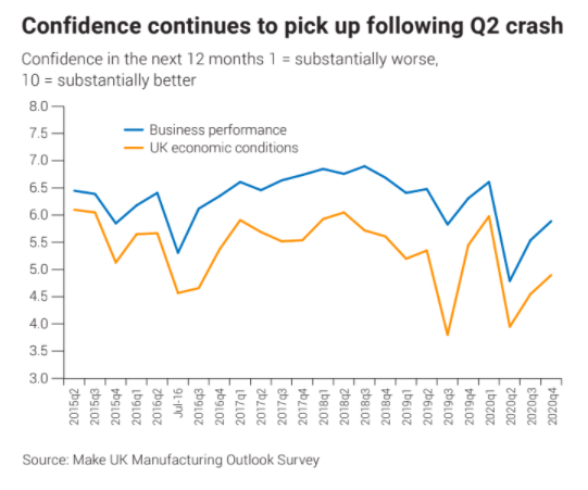Confidence picks up after a pandemic-related knock. Chart: Make UK