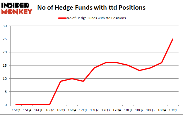 No of Hedge Funds with TTD Positions