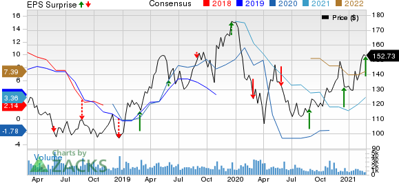 Sanderson Farms, Inc. Price, Consensus and EPS Surprise