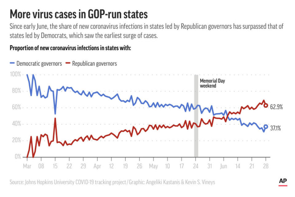 New coronavirus cases for states that are led by Democratic and Republican governors;