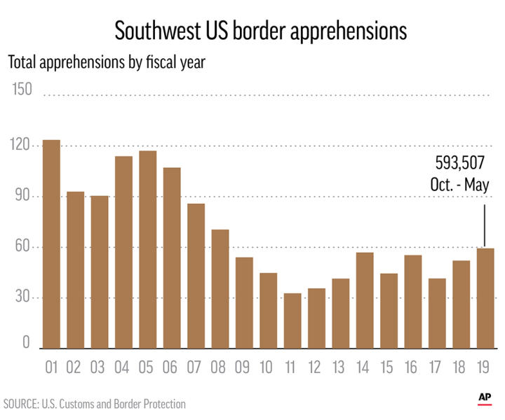 Charts show the number of Southwest border apprehensions since 2001.;