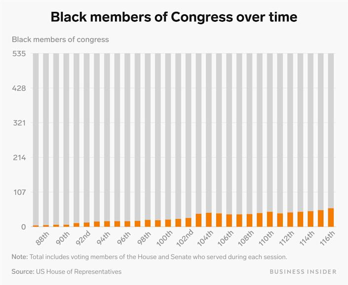 black members of congress over time