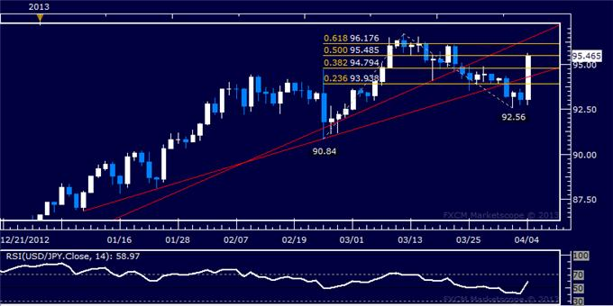 Forex_USDJPY_Technical_Analysis_04.04.2013_body_Picture_5.png, USD/JPY Technical Analysis 04.04.2013