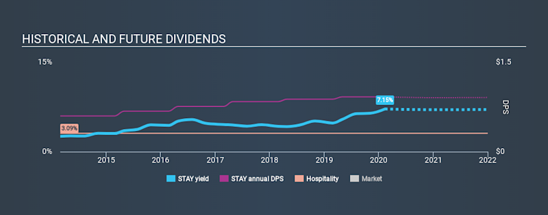 NasdaqGS:STAY Historical Dividend Yield, February 11th 2020