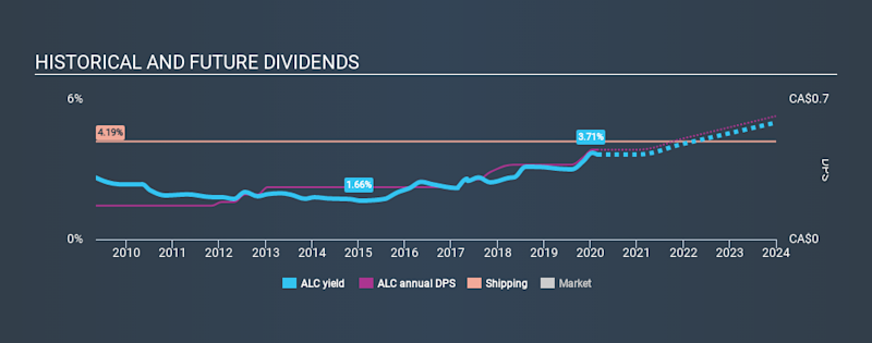 TSX:ALC Historical Dividend Yield, February 24th 2020