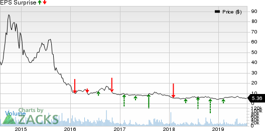 GoPro, Inc. Price and EPS Surprise