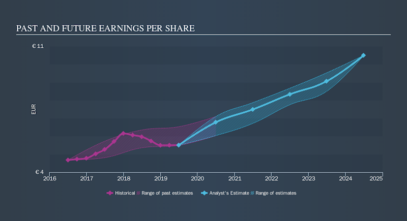 ENXTPA:RI Past and Future Earnings, October 15th 2019
